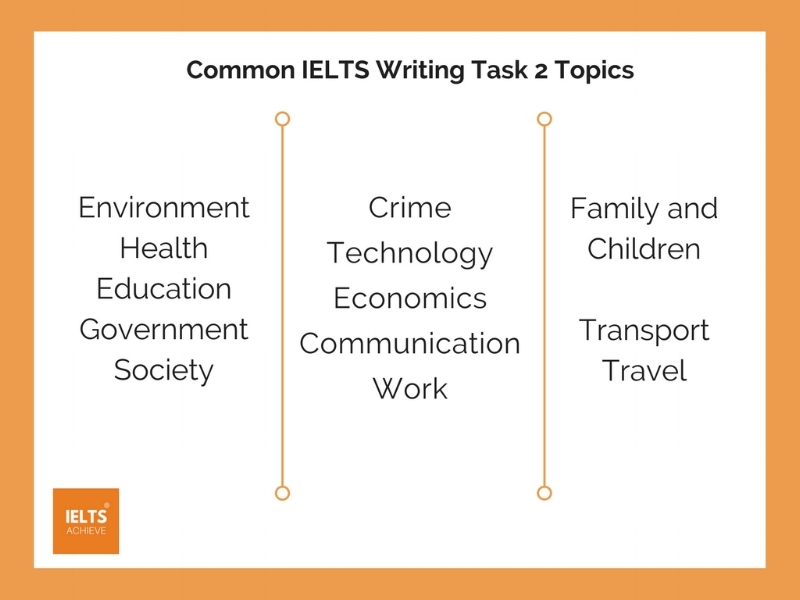 common IELTS writing task 2 topics