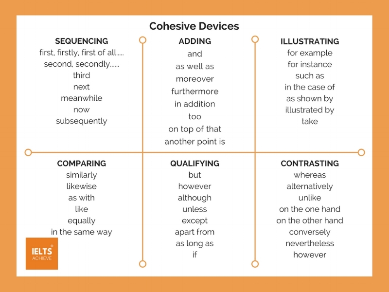 Cohesive devices for IELTS