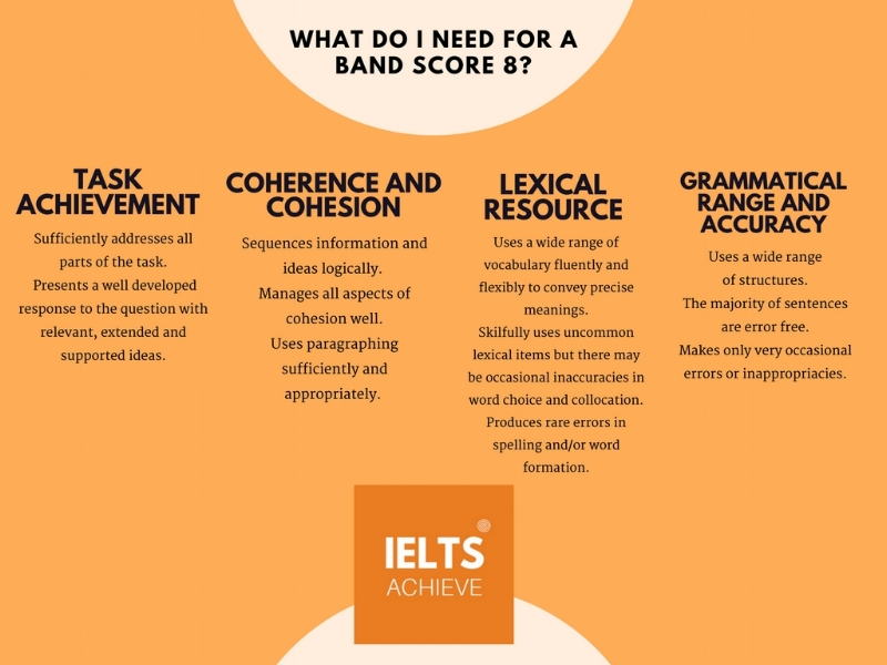 IELTS writing task 2 academic band score 8 marking criteria