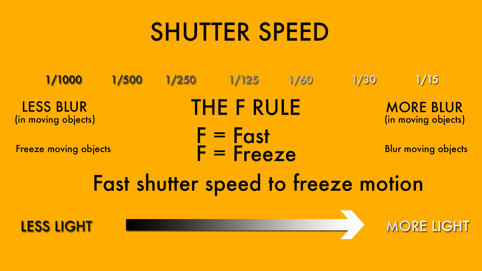 shutter speed photography definition