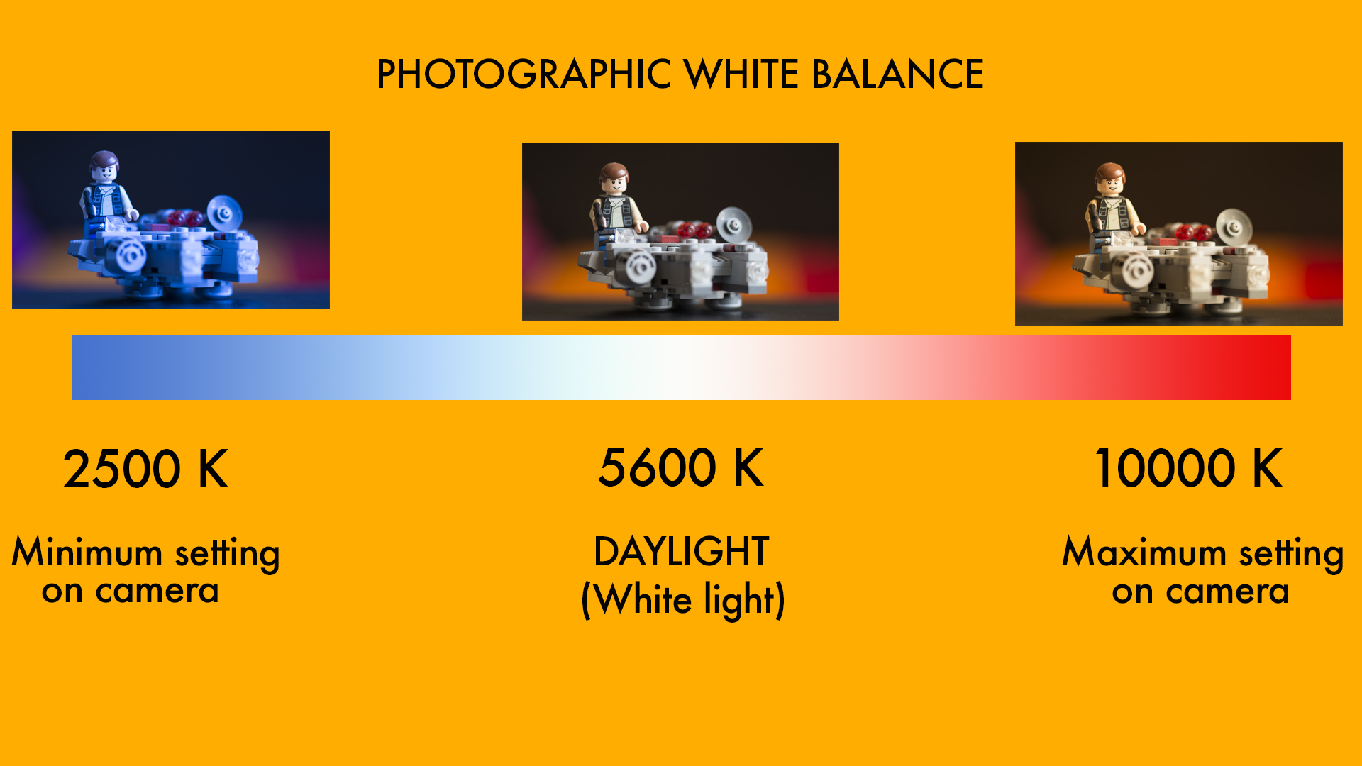 Color balance graph