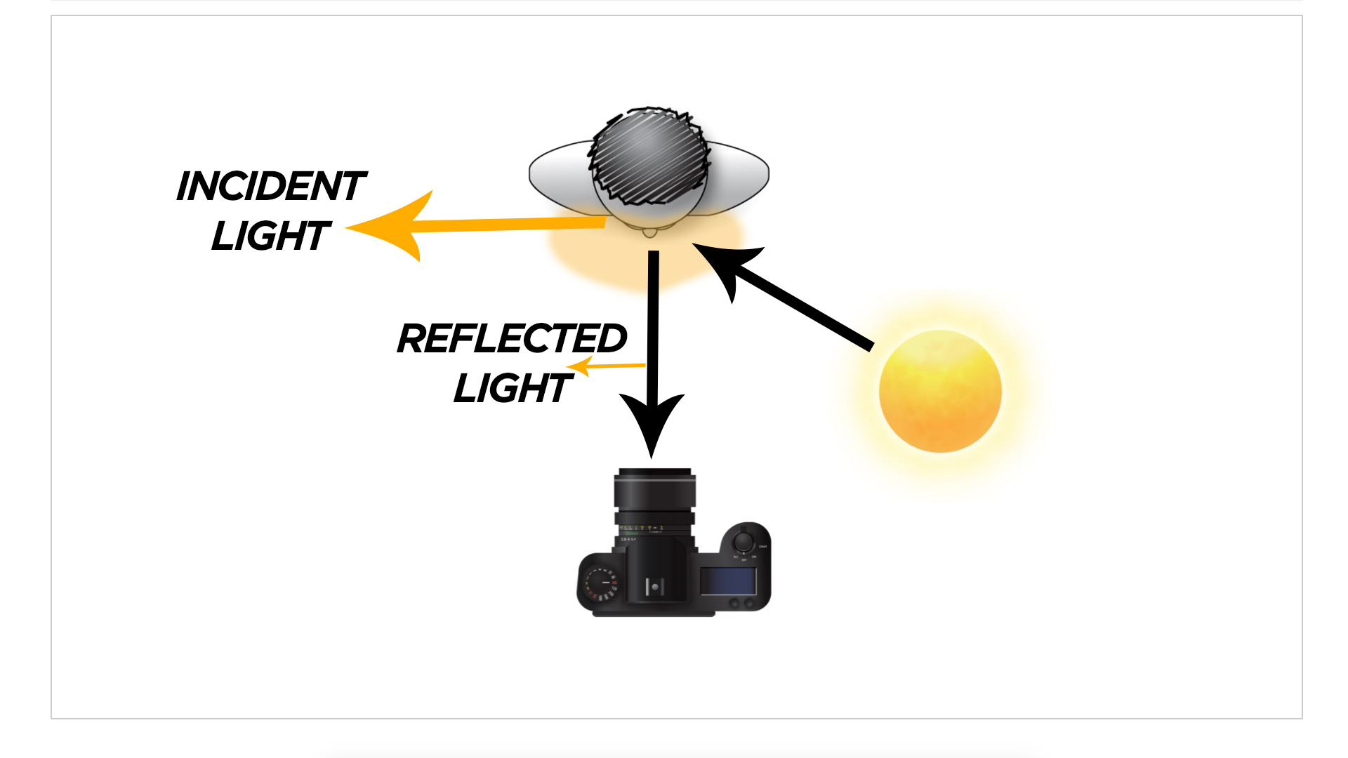 Reflected and Incident Light