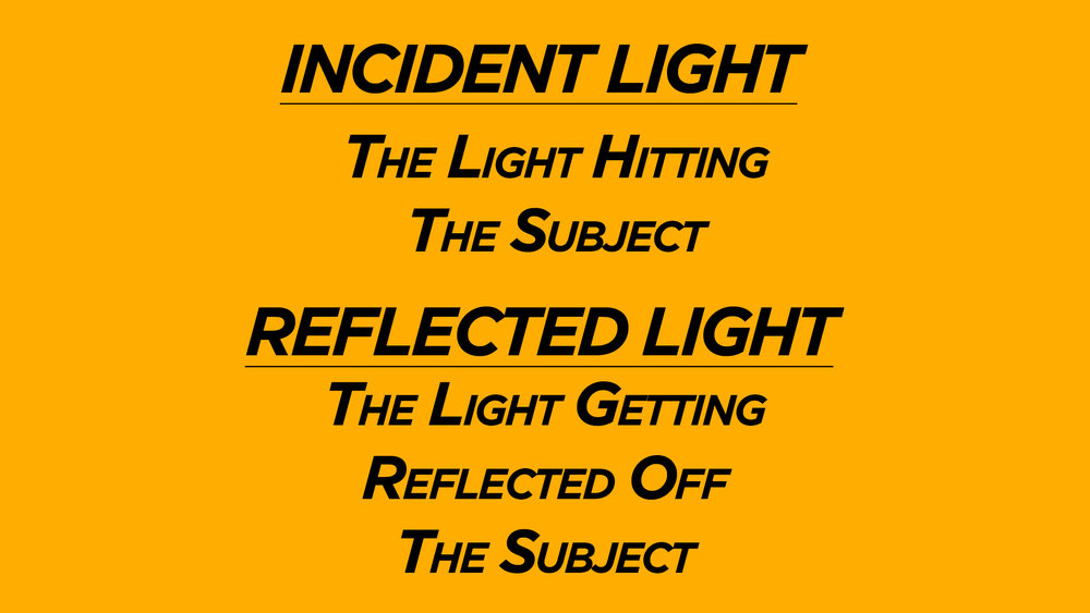 What is Incident and Reflected Light