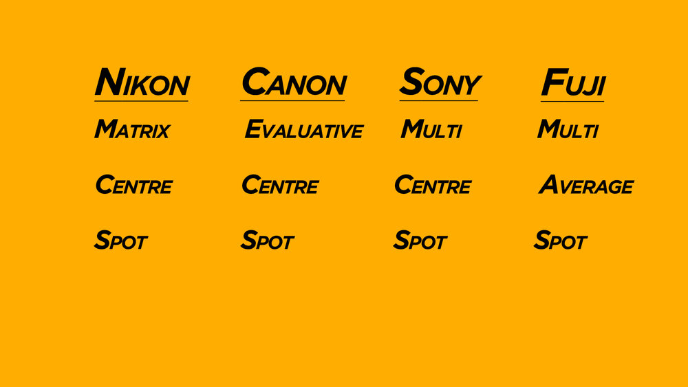 Mastering metering modes on Canon and Nikon Sony and Fuji