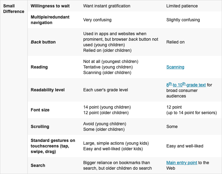 Children's UX: Usability Issues in Designing for Young People 2019-02-13 at 16.43.03.png
