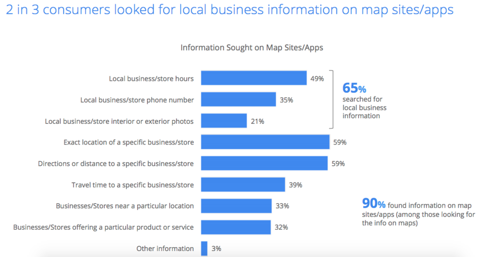 "Source:  ""Google Impact of Search Listings for Local Businesses"""