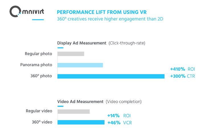 Source:  Omnivirt, via Medium.com . Data from over 700 million 360° interactive ads served.