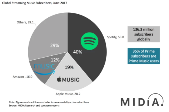 A comparison of music streaming sites. Source:  Tech Crunch .