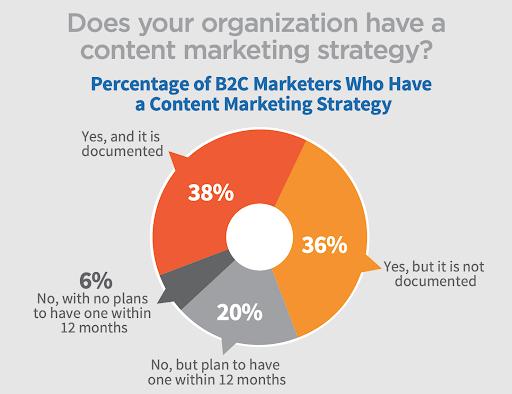 2018 B2C Content Marketing Trends - North America: Content Marketing Institute/Marketing Profs
