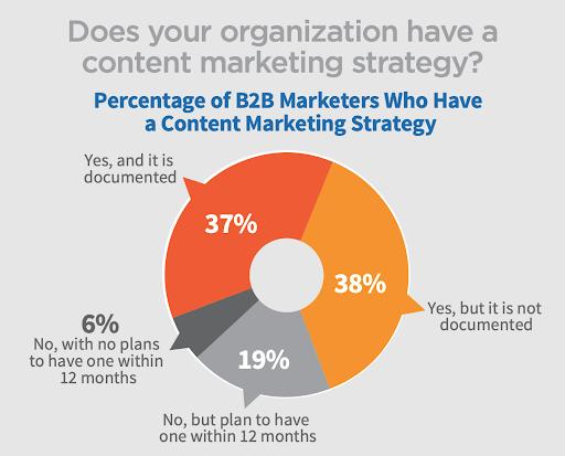 2018 B2B Content Marketing Trends - North America: Content Marketing Institute/Marketing Profs