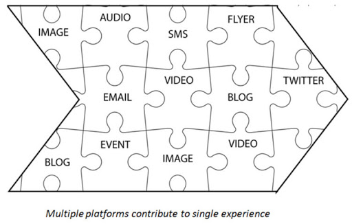 transmedia storytelling integrated marketing content mix.jpg