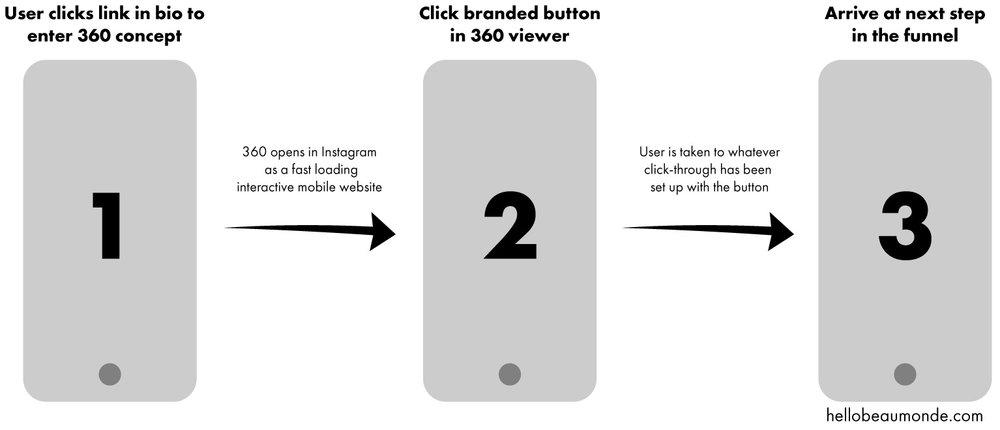 Instagram-Case-Study-360-Content-Funnel.jpg