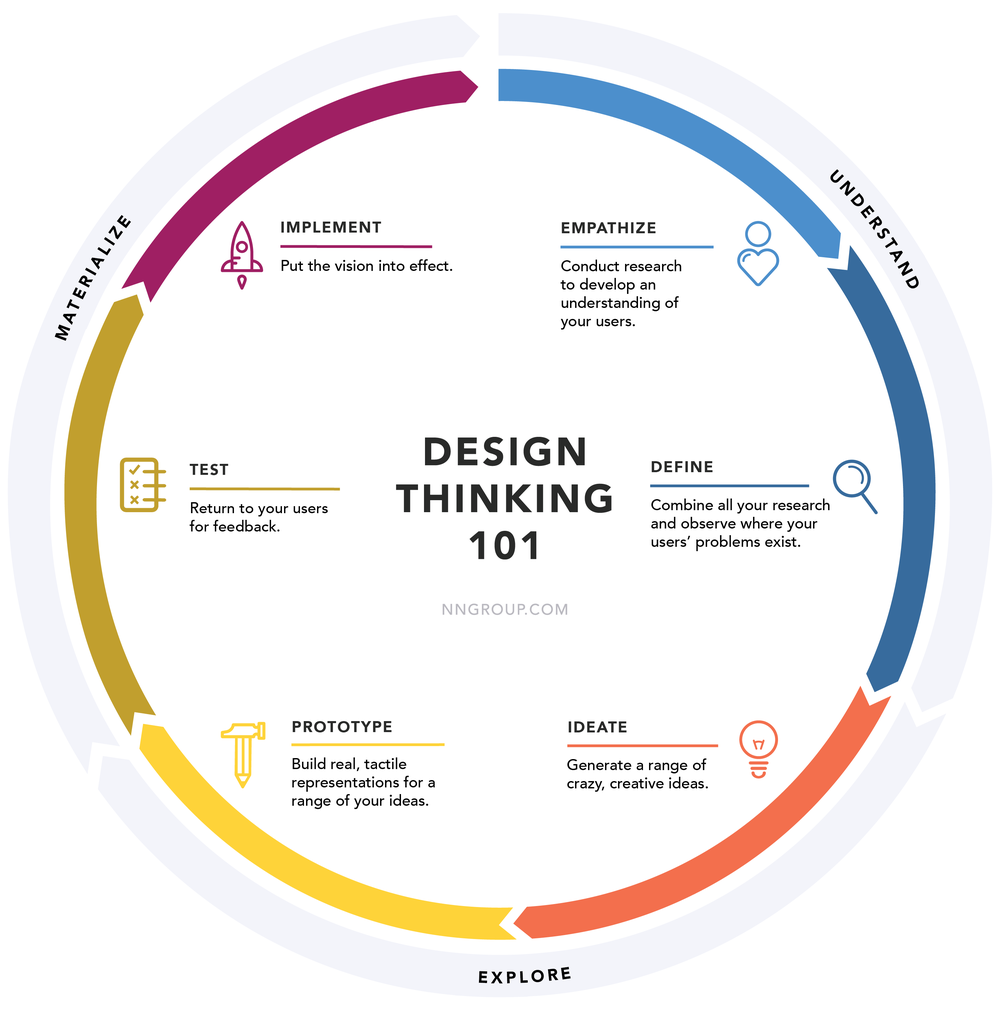 The traditional cycle of a design thinking process. Image from  NN/g .