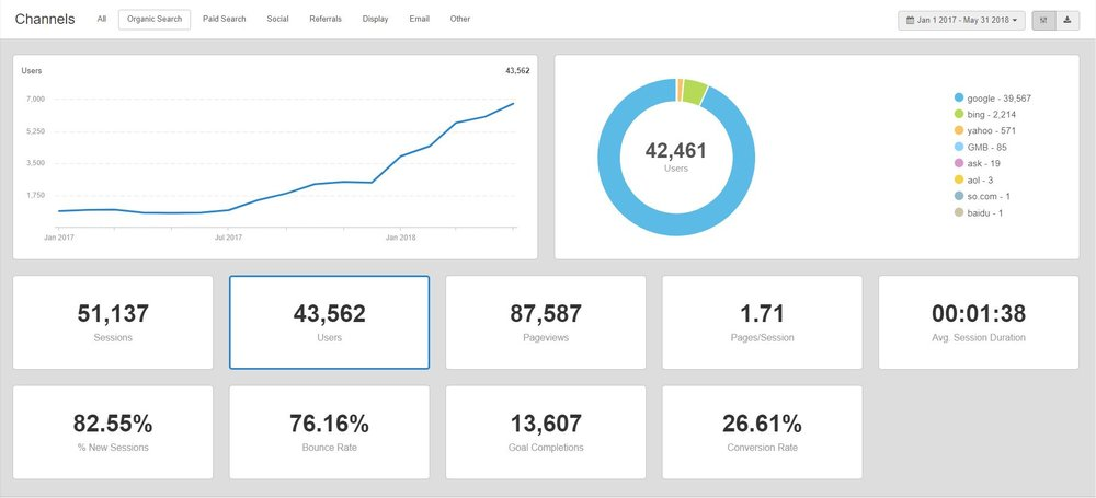 SEO Audits - A BrandingFM Service