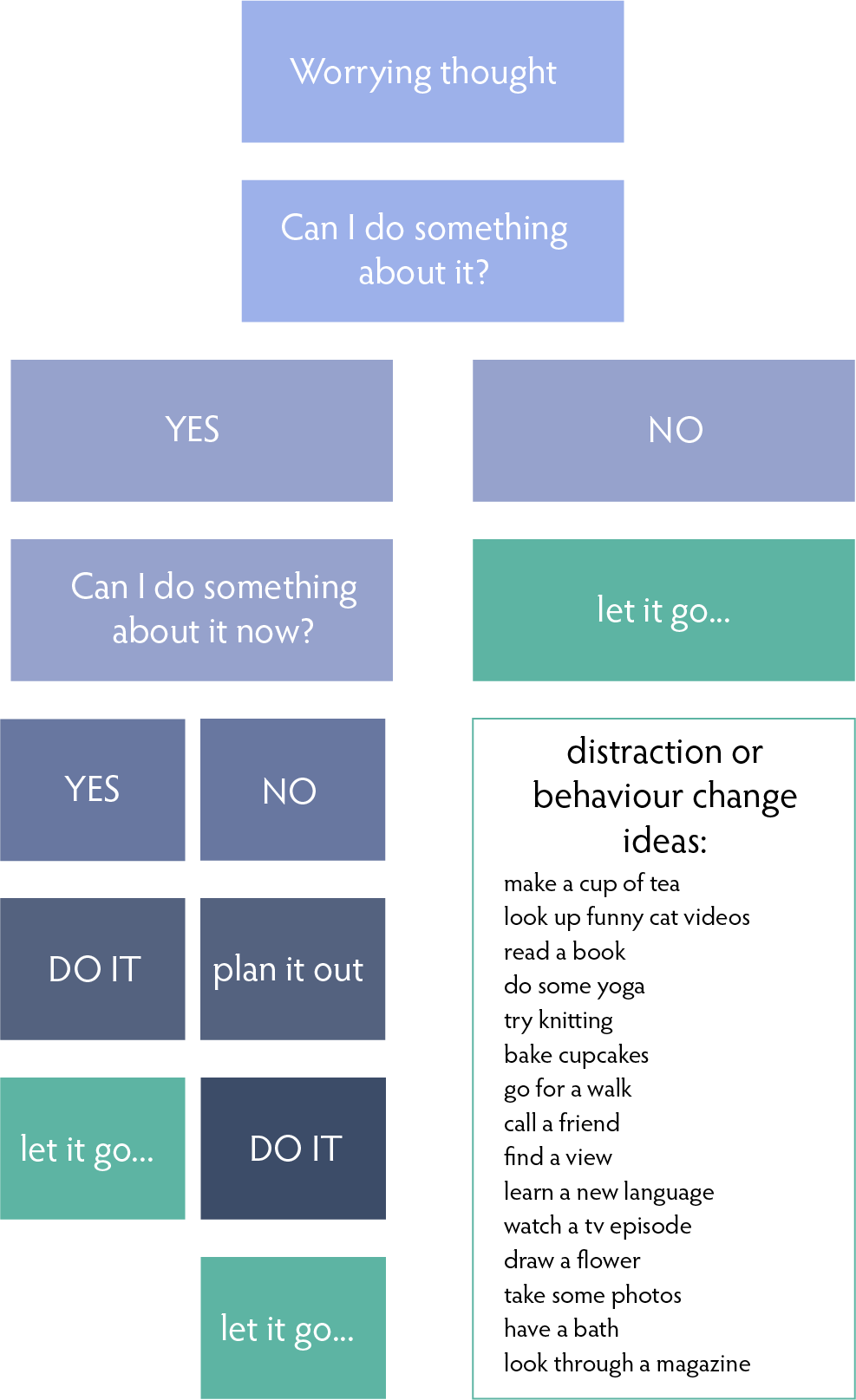 is overthinking slowing down your creative brain? Use this thought flow chart..