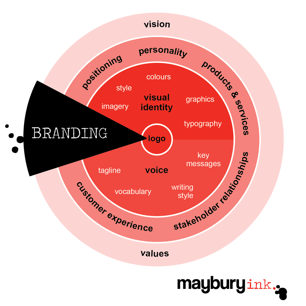Copy of EXAMPLE: Branding infographic MayburyInk