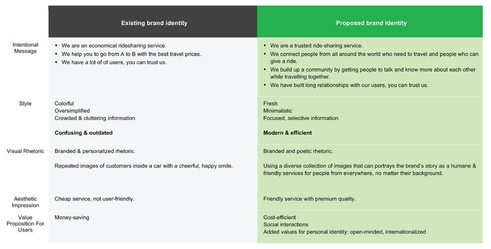 BlaBlaCar brand analysis -2.png