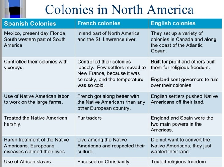 political differences between french spanish and english colonies English, french, and spanish colonies: a comparison  english colonies most colonies established by royal char-ter earliest settlements were in virginia  colonies were fully subject to the french king there were no political rights or representative government, and public.