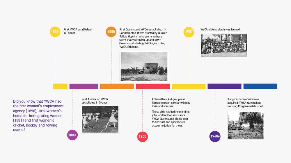 ywca-queensland-history timeline.jpg