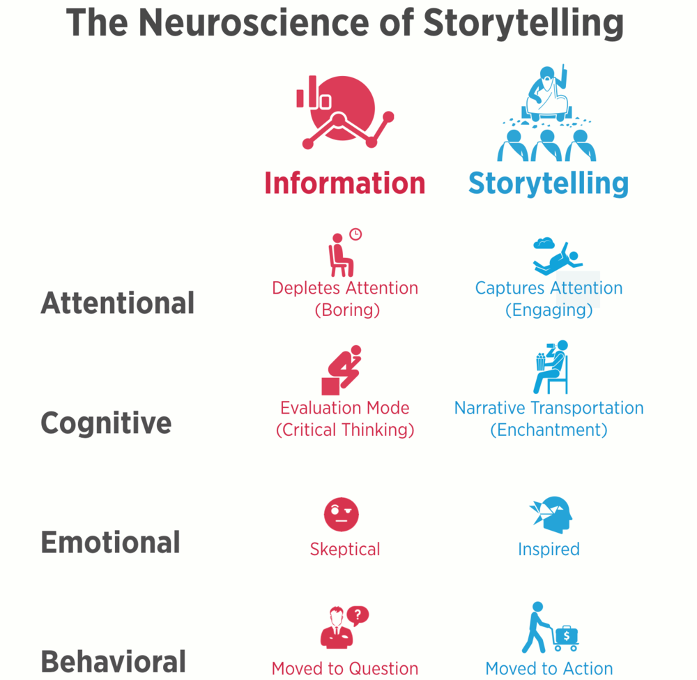 neuroscience-of-storytelling-sharper.png