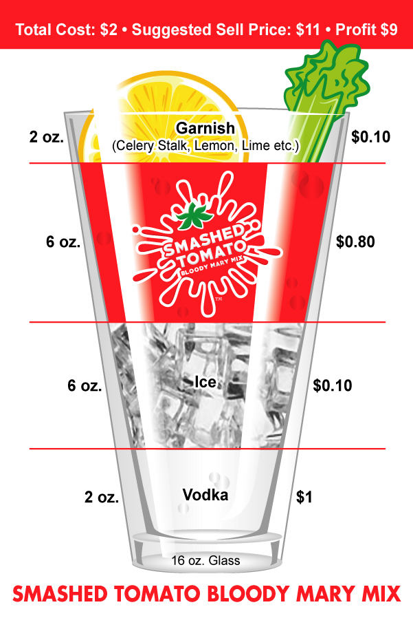 Smashed Tomato Bloody Mary Mix Profit and Cost Per Glass (Restaurant and Food Service Use)