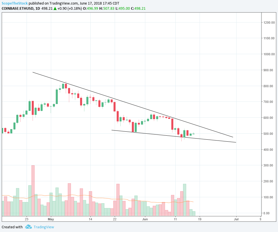 6/17/2018    Pattern:  Shaping up to be a Falling Wedge   Resistance:  620, 644, 665   Support:  550, 510, 490