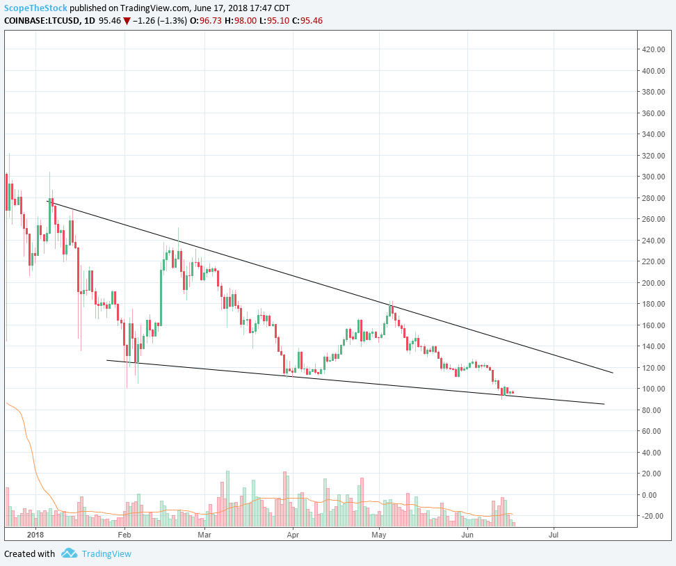 6/17/2018    Pattern:  Shaping up to be a Falling Wedge   Resistance:  125, 138, 150   Support:  111, 100, 89