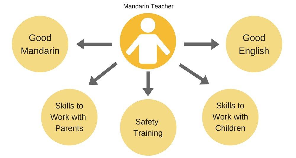 Teachers' skills