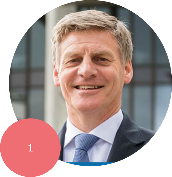 BILL ENGLISH    Leader of the National Party, Prime Minister, Minister for National Security and Intelligence, and Minister Responsible for Ministerial Services.     Used to be Finance Minister (2008-2016).     Puts spaghetti on his pizza.
