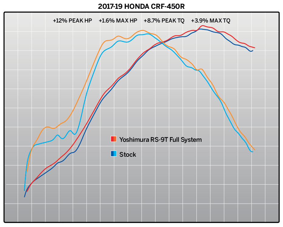 2019 Honda CRF-450R Dyno.png