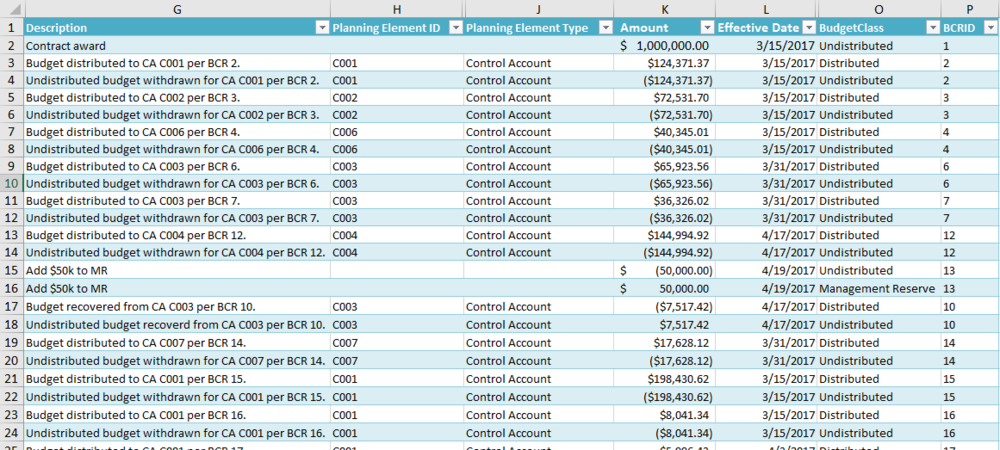 Screenshot of the T-EVMS Budget Log Showing Distributions to Control Accounts and Management Reserve