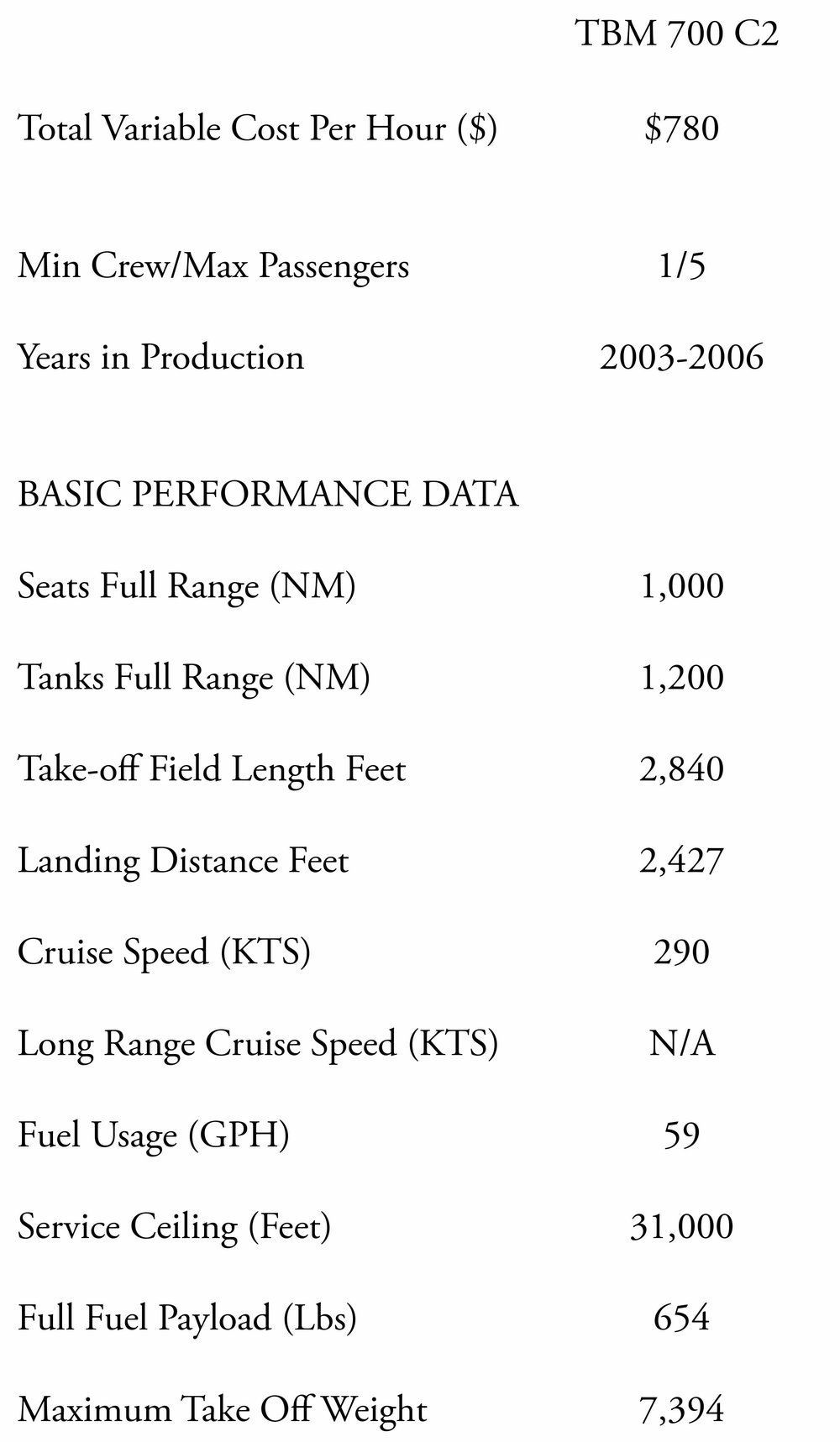 TBM 700 Spec sheet: landing and take- off distance, long range cruise speed, fuel usage, service ceiling, passenger to crew ratio, variable costs and production timeline.