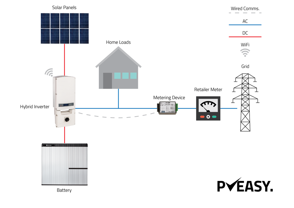 The very simple hybrid setup. One inverter that connects to both the batteries and the solar panels.