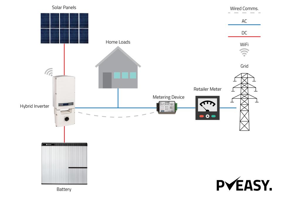 Adding a battery via a Hybrid Inverter — PVEasy
