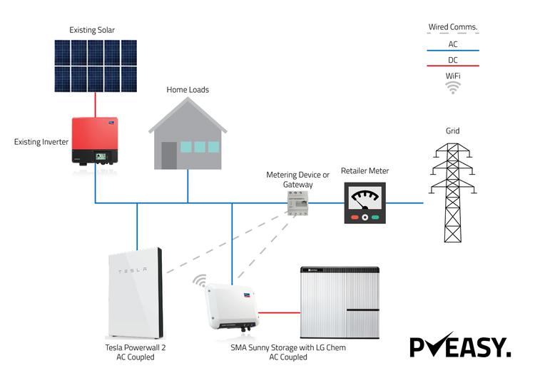 Adding a battery via ac coupling pveasy here we see two ac coupled systems the tesla powerwall 2 and a sma sunny cheapraybanclubmaster Choice Image