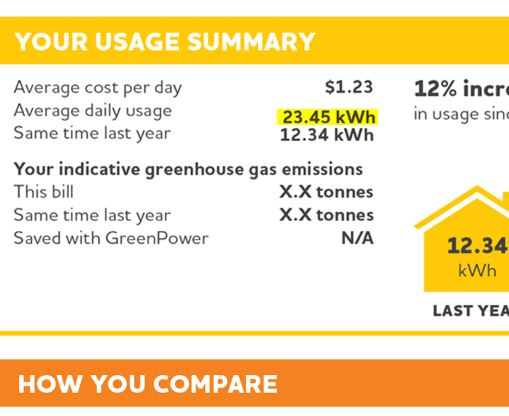 The first page of an Origin Bill, showing average daily consumption in kWh