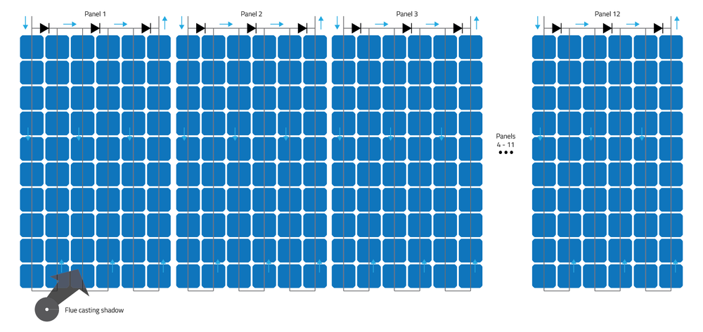 Click to enlarge  - Here we see a string of 12, 280W panels. All panels are in full sunlight, with the exception of one panel that has 40% shading on two cells. These two cells are on separate sub-strings.