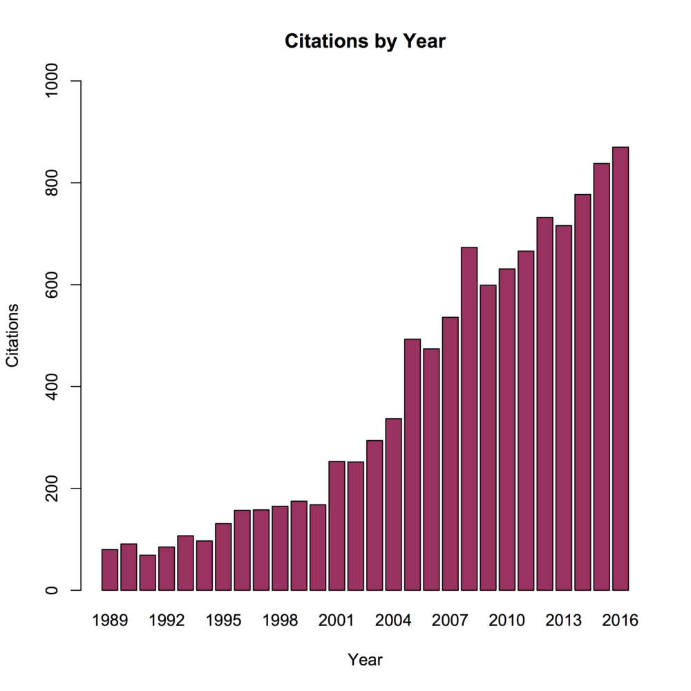 VPI_Citations_by_year.png