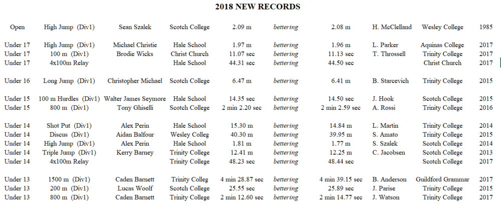 2018 athletics new records.PNG