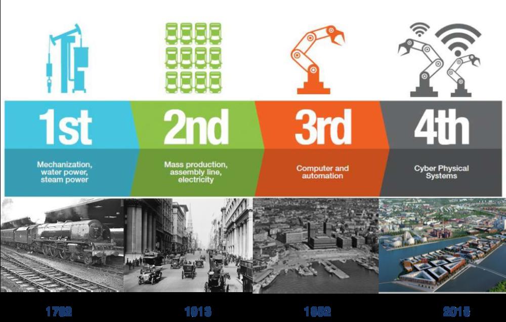 Industriell utvikling som driver av byutvikling i over 300 år.