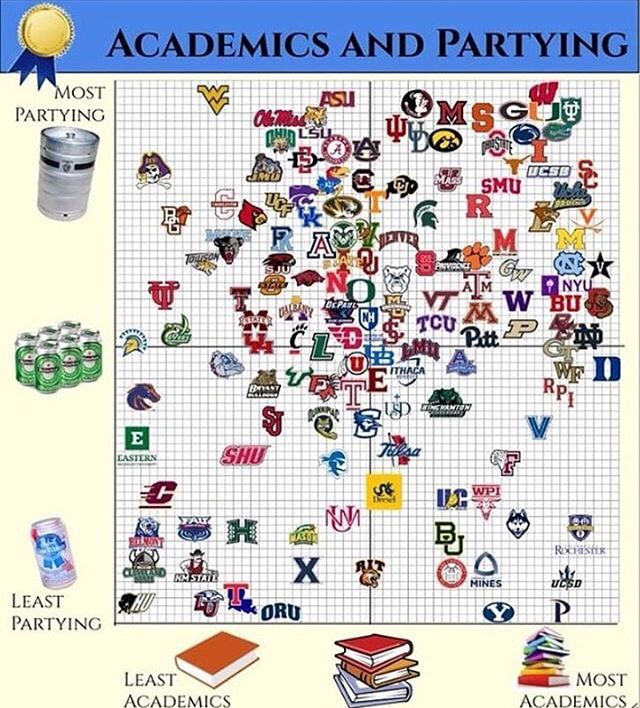There are many factors to consider when choosing a school 😂 Statistics from: @oldrowofficial