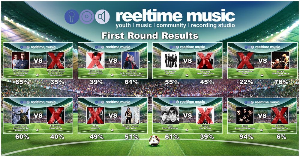 The Reel World Cup First Round Results.jpg