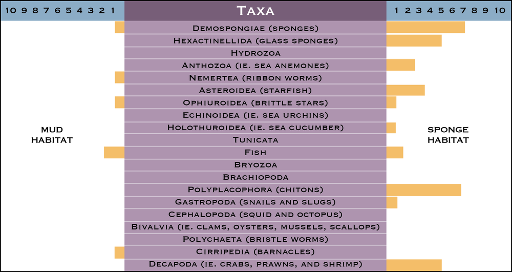 LIST OF TAXA FOR HABITATS).png