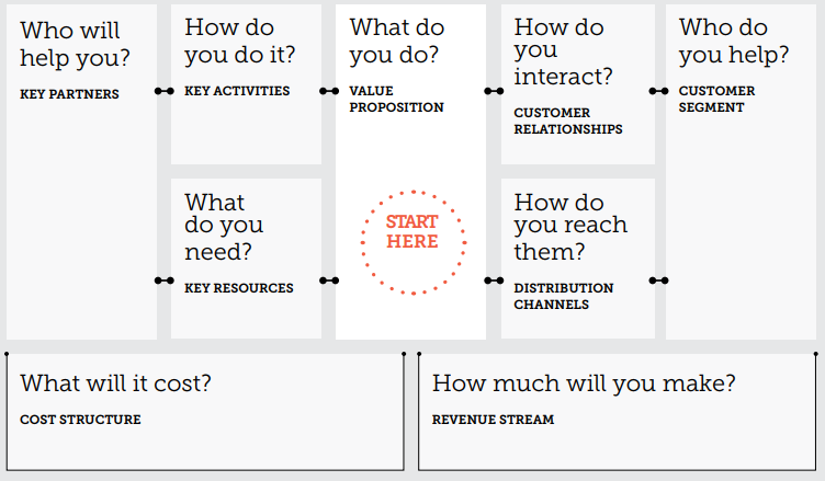Source:  http://diytoolkit.org/tools/business-model-canvas/