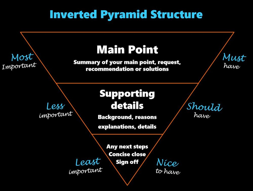 Writing email in inverted pyramid structure vs diamond sequence writing email in inverted pyramid structure vs diamond sequence e mastery altavistaventures Image collections