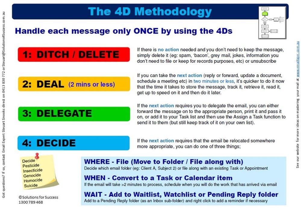 4D Cheat Sheet pic.JPG