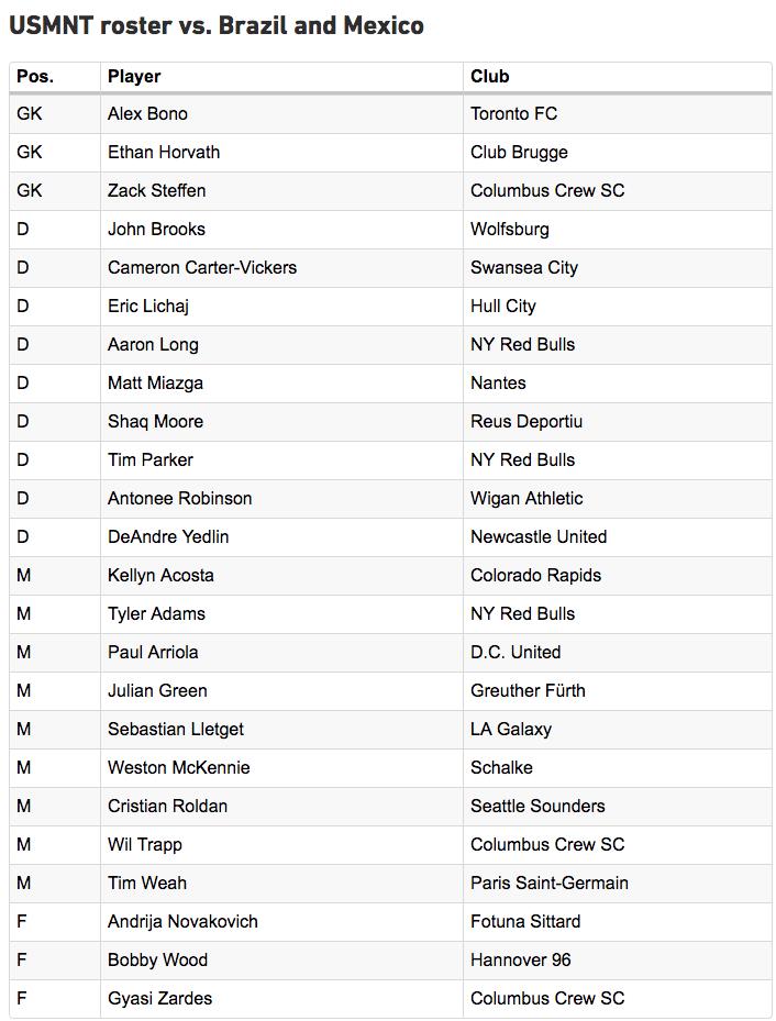 US Soccer Roster.png