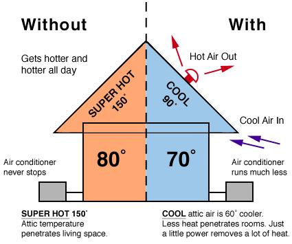 Roof Amp Attic Ventilation John T Morgan