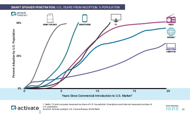 Smart speakers are the fastest growing consumer technology of all time, forecasted in 2018 to reach nearly 50% penetration in the U.S. in less than five years. This chart is tracking to be an accurate prediction. Chart courtesy of Activate, U.S. Census Bureau, World Bank.