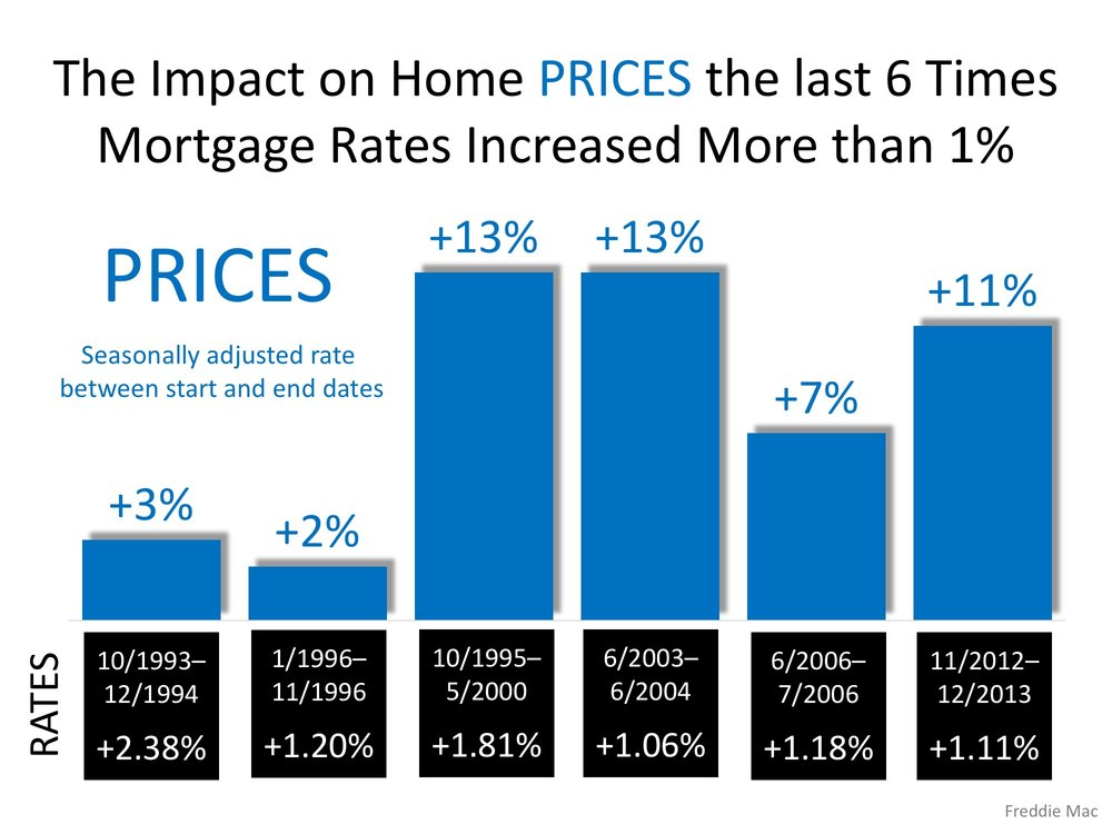 Interest Rates - Eric Bell Estates - Sell your home